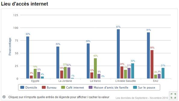 Lieux d'accès Internet au Moyen-Orient et en Afrique du Nord