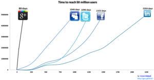Graphique qui représente la croissance des réseaux sociaux