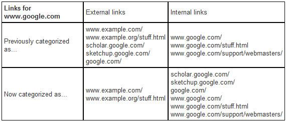 Google et la classification des liens d'un sous domaine