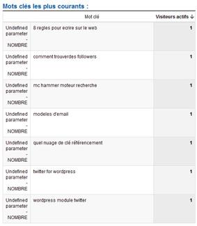 Google Analytics: Les mots-clés les plus courants en temps réel