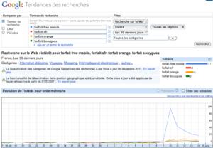 Google: Tendances des recherches, forfait Free Mobile, SFR, Orange, Bouygues Telecom
