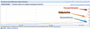 Tendances des recherches Google: Hollande, Sarkozy, Le Pen