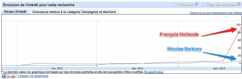 François Hollande contre Nicolas Sarkozy - Tendances des recherches Google