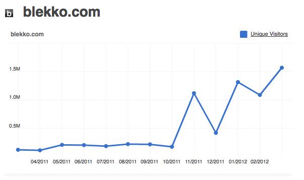 Blekko: statistiques de Blekko depuis Compete