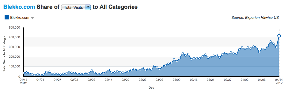 Blekko: statistiques par Hitwise