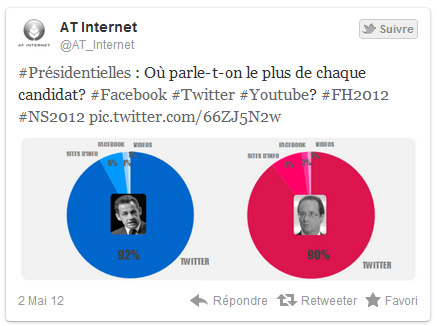presidentielles-twitter_at-internet