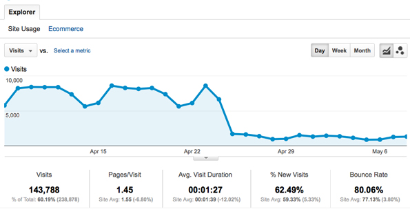Statistiques du site WPMU.ORG