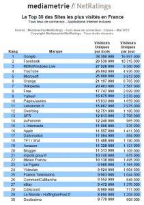 Top 30 des sites les plus visités de France au mois de mai 2012 - Médiamétrie