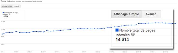 État de l'indexation dans Google Webmaster Tools