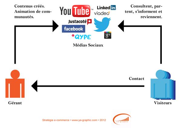 Stratégie de visibilité sans site Internet