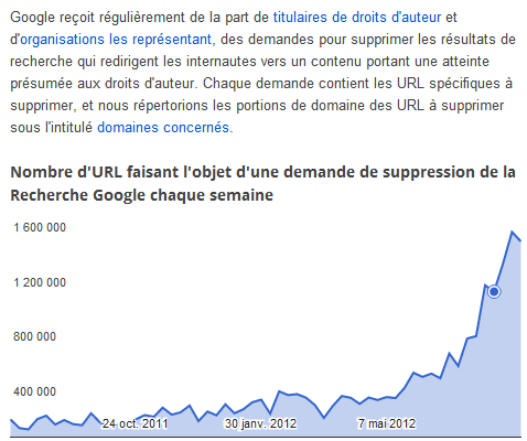 Google: 6 millions de demandes de suppression de contenus