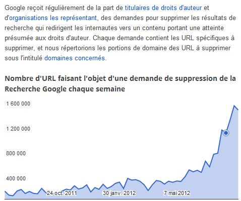 Google: 6 millions de demandes de suppression de contenus