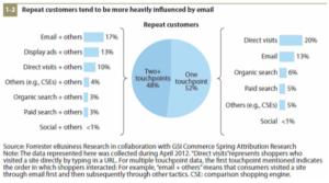 e-mail marketing: pour fidéliser les clients
