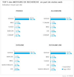 Baromètre des moteurs AT Internet - Septembre 2012