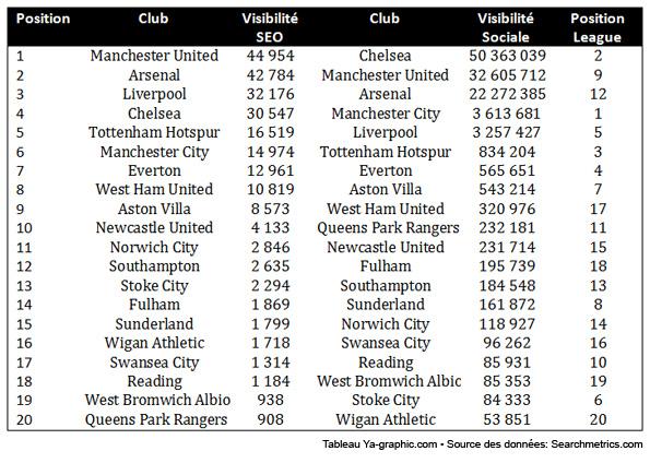 Classement SEO et réseaux sociaux équipes de football de la Premier League anglaise.