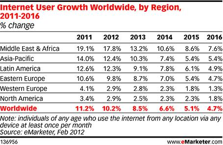 Croissance des utilisateurs de l'Internet au Moyen-Orient et en Afrique