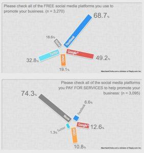 Sondage: les PME américaines préfèrent Facebook