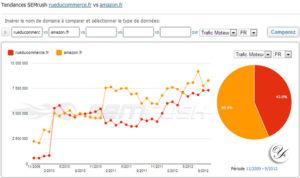 Tendances SEMrush: comparaison du trafic de Rueducommerce.fr et d'Amazon.fr