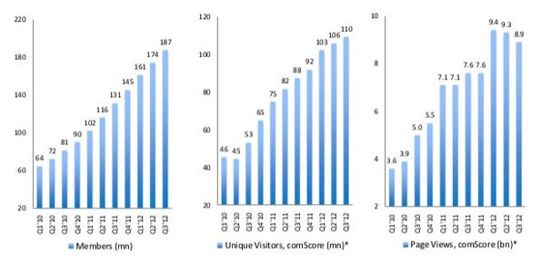 LinkedIn en chiffres: 187 millions de membres dans LinkedIn