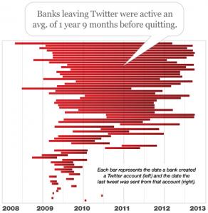 Abandon des comptes Twitter de banques