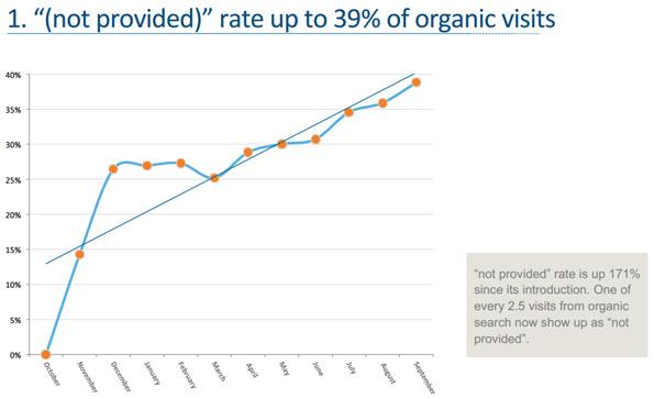 Graphique Optify: Croissance du Not Provided depuis 11 mois d'études
