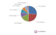 Répartition par âge des utilisateurs de Facebook en France (2012)