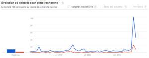 Tendances des recherches Google pour Fillon Copé