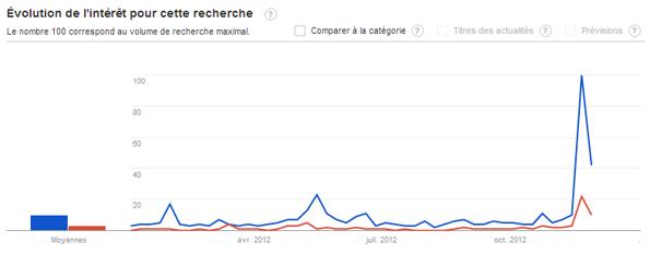 Duel Fillon Copé: Qui est le vainqueur selon Google ?