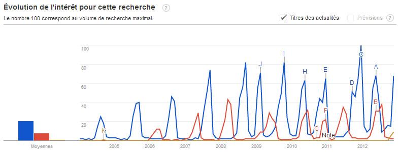 Tendances des recherches Google: Koh Lanta, Pékin Express, Amazing Race