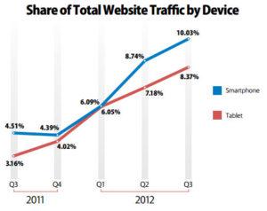 Graphique: Trafic des tablettes tactiles et smartphones