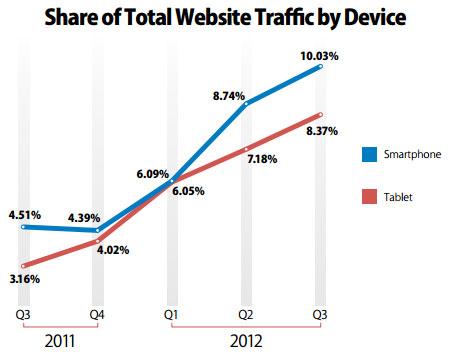 La tablette tactile révolutionne le marché du e-commerce [étude]