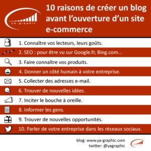 Création de blog avant l'ouverture d'un site e-commerce