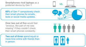 Sondage de Cisco: la génération Y et l'addiction au smartphone