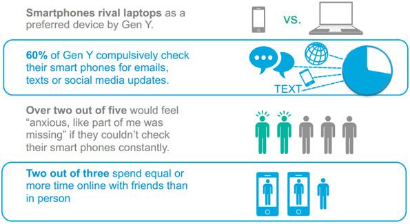 Rapport de Cisco: Les jeunes et l'addiction au smartphone