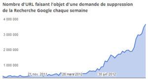 Google Transparency Report: plus de 51 millions de liens retirés des résultats de recherche de Google en 2012.