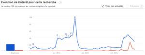 Tendances des recherches Google: Koh Lanta / Copé Fillon