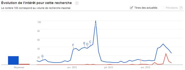 Les Français s'intéressent plus à Koh Lanta qu'au duel Copé Fillon