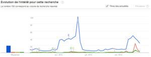Tendances des recherches Google Trends : entre Koh Lanta et la bataille Copé Fillon