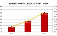 75% des chefs d'États ont un compte Twitter [étude]