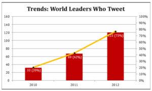 Adoption de Twitter par les chefs d'États