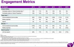 Le déclin de Yahoo!. Données privées de comScore.
