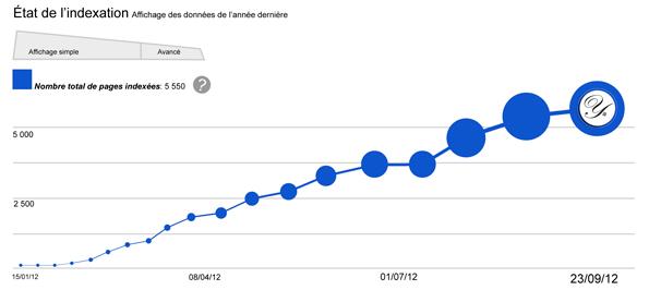 Graphique État de l'indexation de pages web via Google Webmaster Tools.