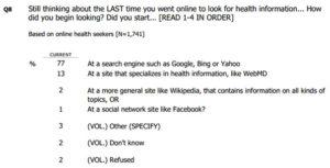 Question posée lors d'un sondage: les utilisateurs utilisent d'abord un moteur de recherche pour trouver des réponses en santé.