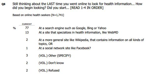 Santé en ligne: 77% d'utilisateurs utilisent un moteur de recherche