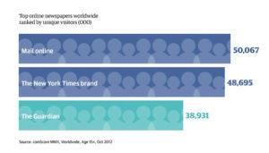 Audience du Guardian par rapport au New York Times et Mail Online | Source: comScore