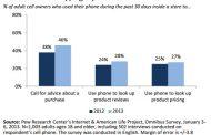 Regain de croissance de l'utilisation du smartphone en magasin