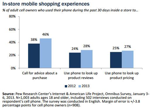 Croissance de l'utilisation du mobile dans les magasins