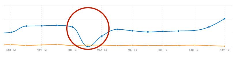 Graphique : site Interflora pénalisé par Google (février 2013)