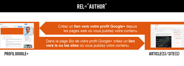"Comment installer la balise Rel=""Author ?"