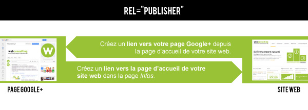Comprendre l'Author Rank, les balises rel=author et rel=publisher